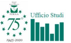 F.I.M.A.A. Milano, Lodi, Monza & Brianza